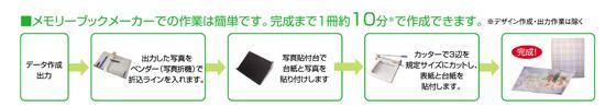 メモリーブックメーカー作業工程