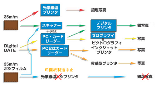 プリント行程の種類図