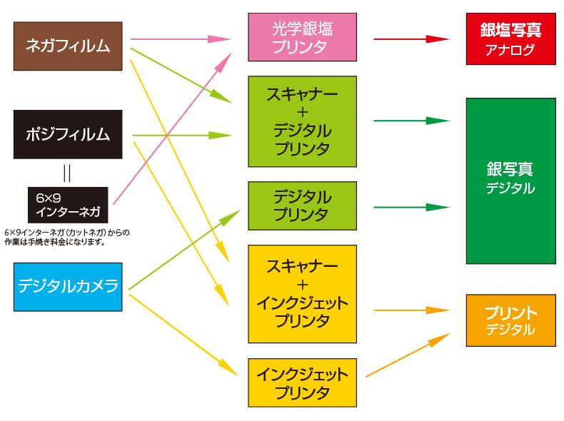 プリント行程図